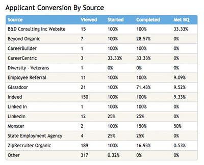 applicant conversion report